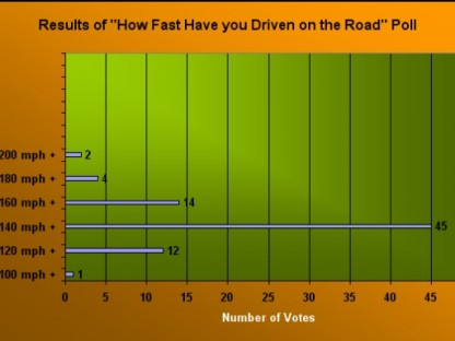 Poll Results: How Fast Have you Driven your Porsche?