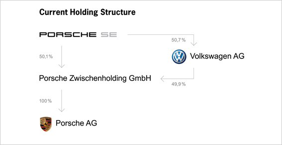 an image depicting Porsche&#039;s corporate holding structure