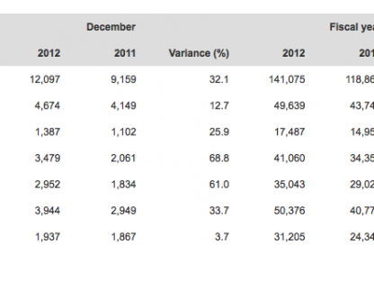 Porsche AG Releases Final Sales Figures for 2012 and They Blew Away 2011