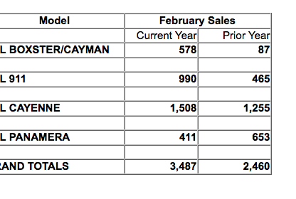 Porsche's Sales up 41% in North America for the Month of March
