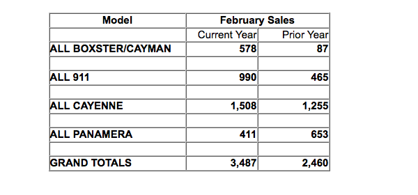 Porsche Cars North America March 2013 Sales