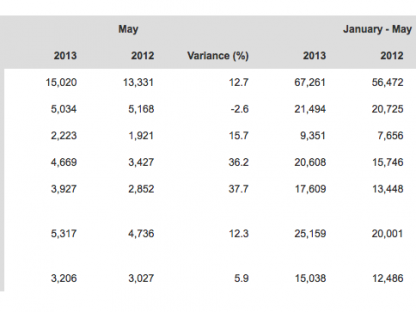 Porsche's World Wide Delivery Figures for May 2013