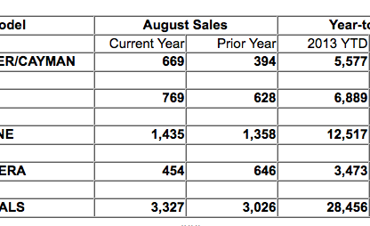 Best August Sales Ever for Porsche Cars North America