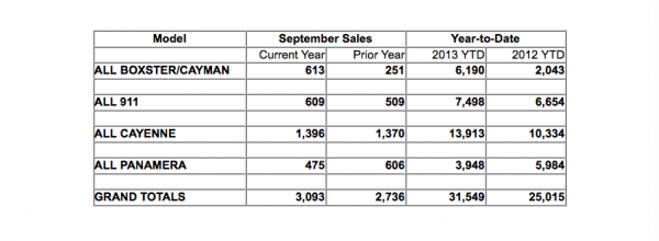 Porsche's U.S. Sales September 2013 by Model