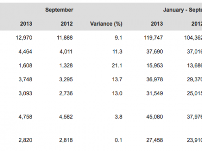 Porsche's World-Wide Delivery Numbers For September 2013