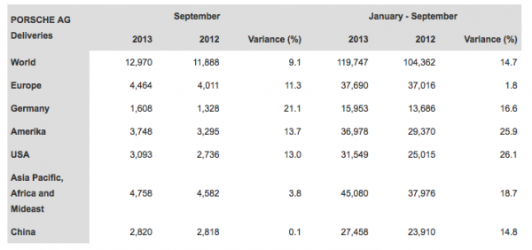 Porsche's World-Wide Delivery Numbers September 2013
