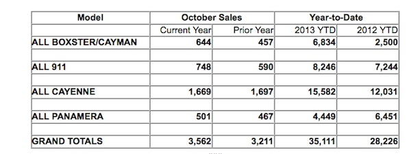 PCNA October Sales Chart
