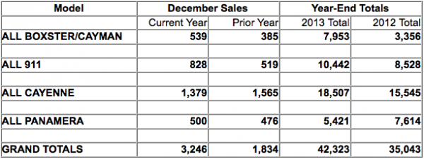 Chart of Porsche Cars North America 2013 Sales by model