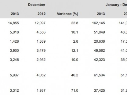 Porsche's 2013 World Wide Delivery Figures By Country