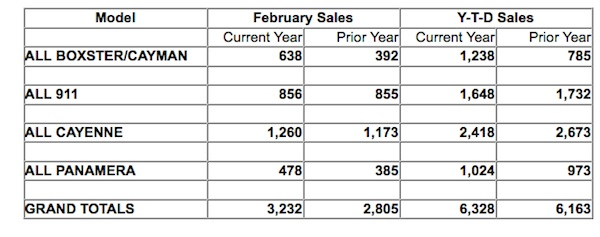 Porsche North American sales by model February 2014