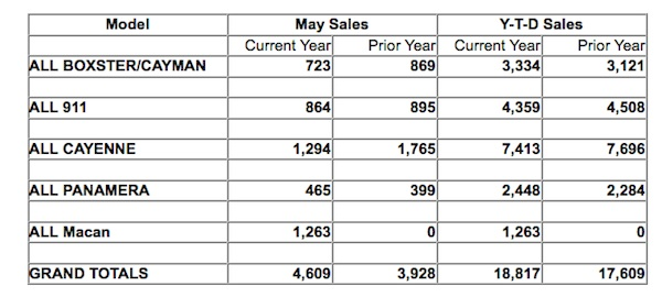 Sales chart showing Porsche's US sales for May 2014 by model line