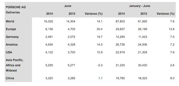 Porsche's world-wide sales for June 2014 and year to date