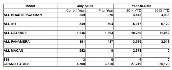 Chart showing Porsche's sales figures, by model, in the US