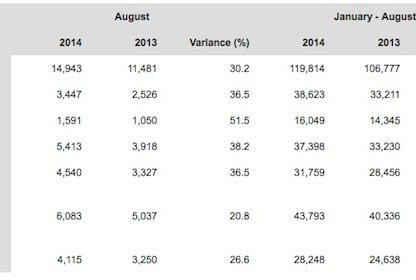 Porsche's WorldWide Sales Figures By Country For August 2014