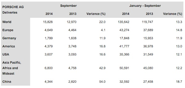 chart showing Porsche's worldwide sales by region for september 2014