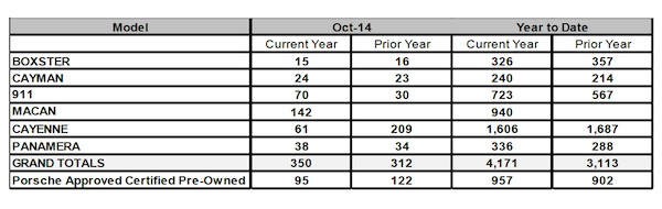 Porsche Canada sales by model for October 2014