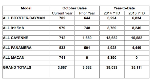 Chart showing Porsche Cars North America's Sales By Model for October 2014