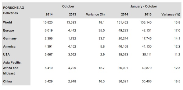 porsche worldwide sales by region october 2014