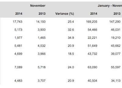 Porsche's worldwide year to date sales chart as of November 2014