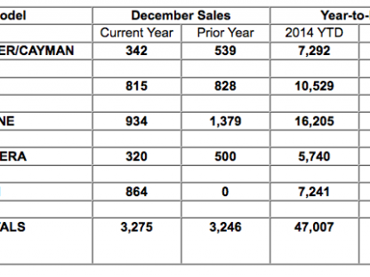 Porsche Cars North America December 2014 and Annual Sales By Model