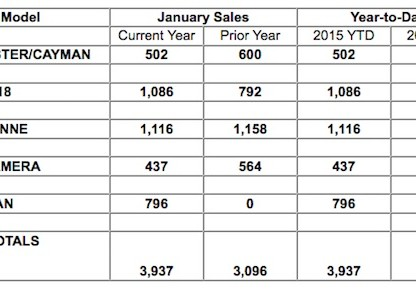 January 2015 sales chart for Porche Cars North America