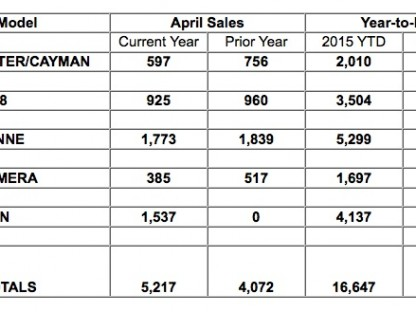 sales chart showing Porsche's US sales, by model, for April 2015