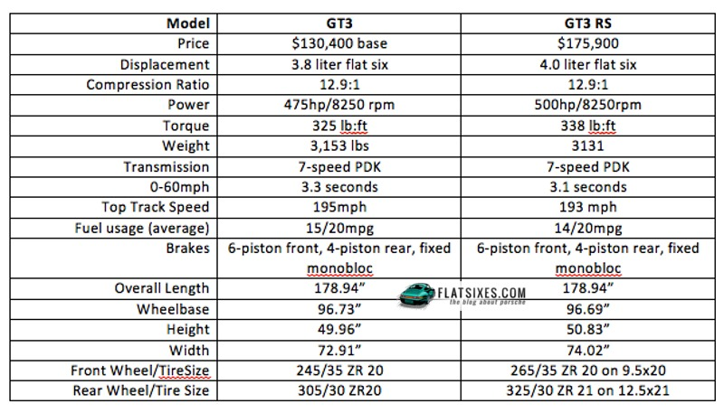 the differences between the porsche 911 gt3 and the