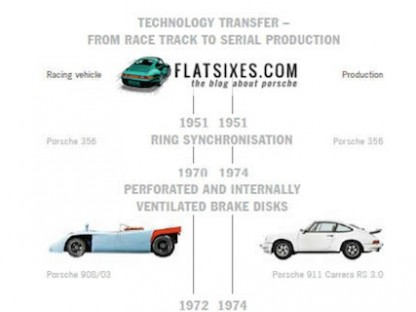 porsche technology transfer small