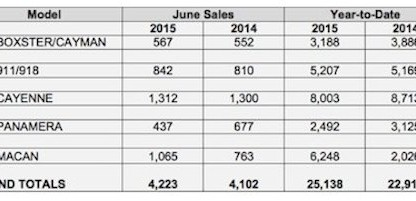 Porsche US sales by model june 2015-small