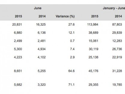 table showing porsche's worldwide delivery figures by country for June 2015