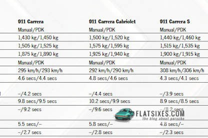 How Much Does The 2nd Generation 991 (991.2) Weigh?