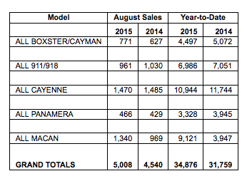 Porsche Cars North America's August 2015 Sales