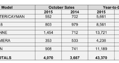 Porsche Cars North America Sales By Model: October 2015