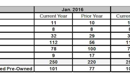 Porsche Cars Canada Sales By Model: January 2016