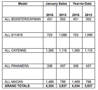 Porsche Cars North America Sales By Model: January 2016