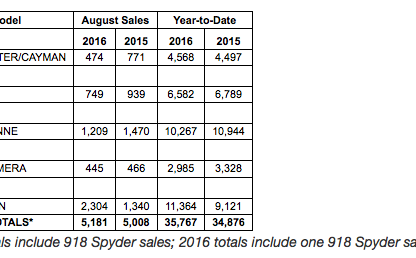 Porsche Cars North America Sales By Model: August 2016