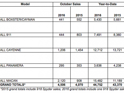 Porsche Cars North America Sales By Model: October 2016