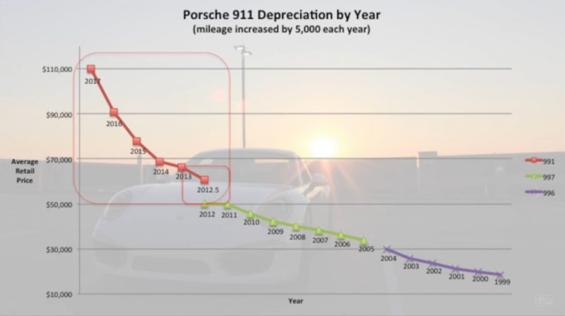 911 Depreciation Curve Chart