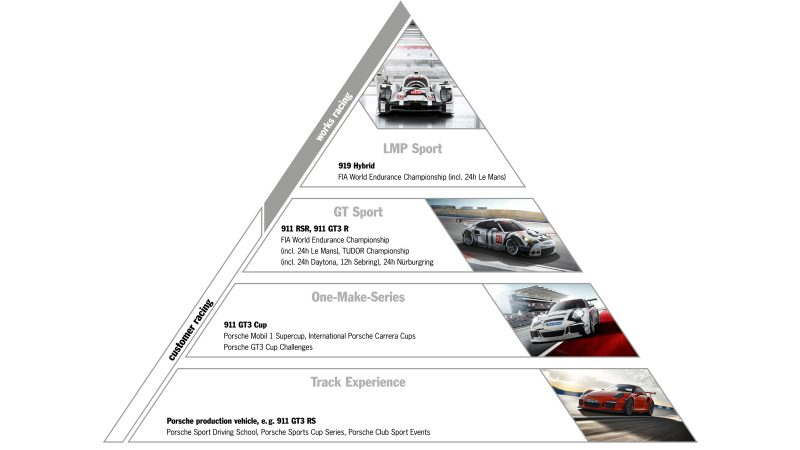 the Porsche Motorsport pyramid