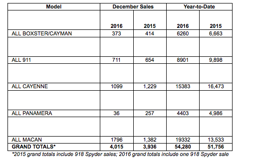 PNCA's december 2016 sales by model