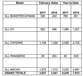 Porsche Cars North America Sales by Model: February 2017