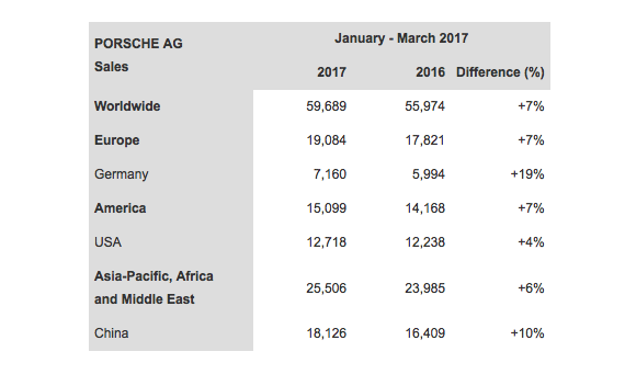 Sales chart showing Porsche's worldwide sales by country for the Q1 2017