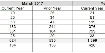 Porsche Cars Canada Sales by Model: March 2017