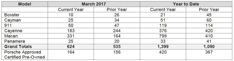 chart showing Porsche Cars Canada's March 2017 Sales by model