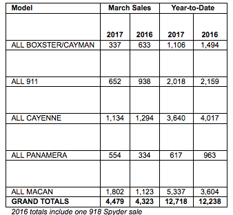 Porsche Cars North America Sales by Model: March 2017