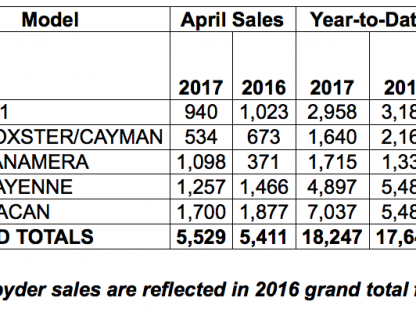 Porsche Cars North America Sales by Model: April 2017
