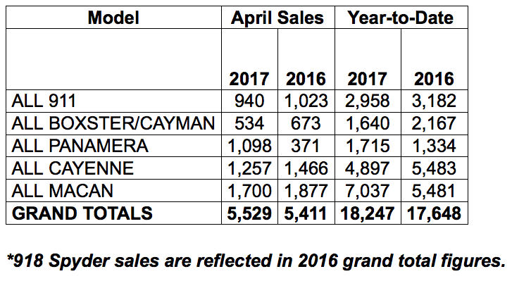 chart showing Porsche Cars North America's sales by model for April 2017