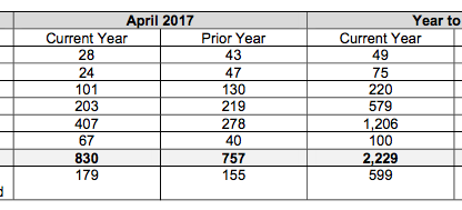 Porsche Cars Canada Sales by Model: April 2017
