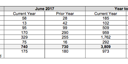 Porsche Cars Canada Sales by Model: June 2017