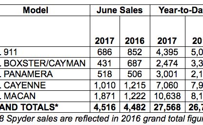 Porsche Cars North America Sales by Model: June 2017